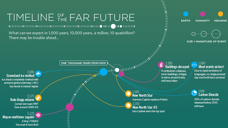 A Cheat Sheet For The Next 100 Quintillion Years Future Timeline