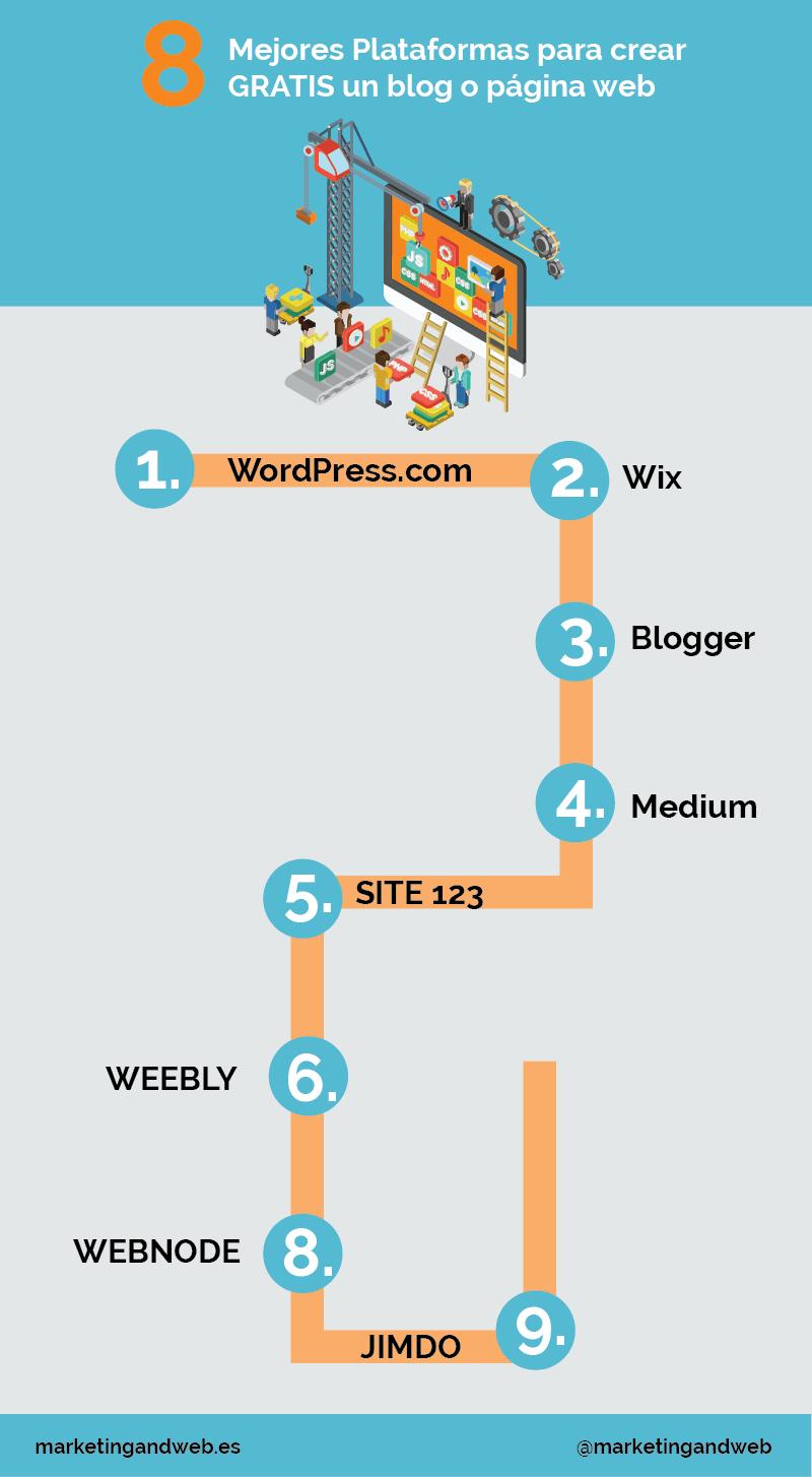 9 Herramientas Que Permiten Crear Gratis Una Web O Blog Infografia Socialmedia Educacion Gratuita Crear Web Paginas Web Gratis