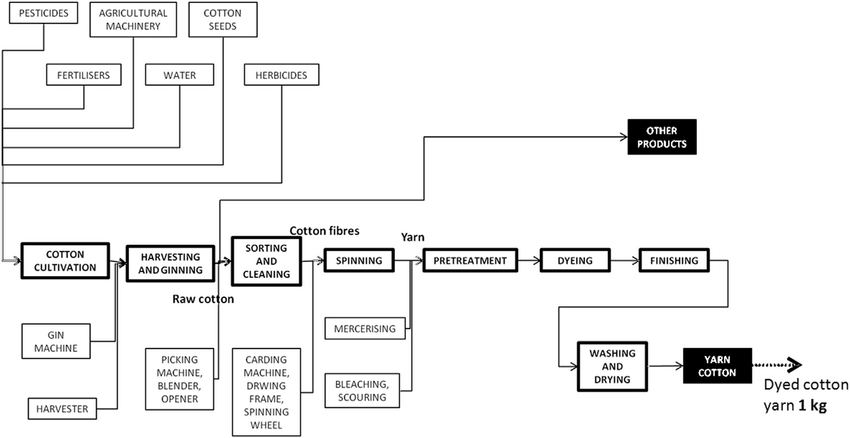 Flow Chart Of The Cotton Supply Chain Flow Chart Supply Chain Chart