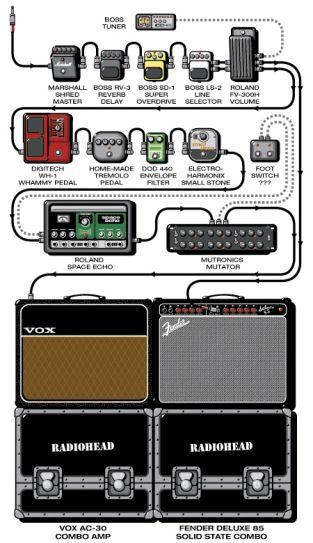 jonny greenwood guitar rig is so cool