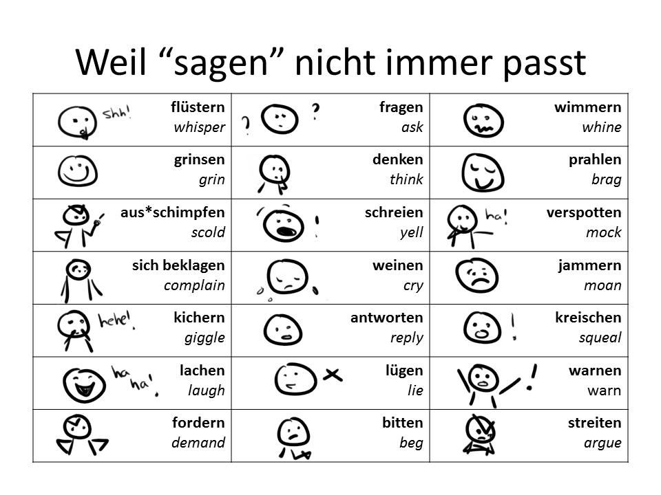 deutsch in der grundschule wortfeld sagen school