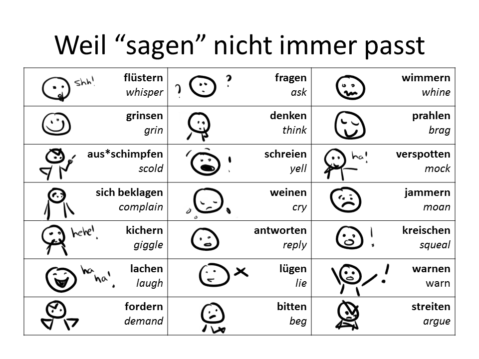 The German Sektor Teaching German Deutsch Verben Sagen