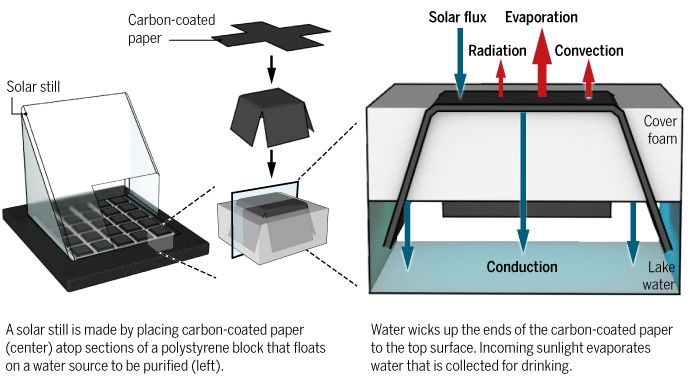 Solar Still Aka Sunlight Powered Water Purifier Researchers Have Improved Stills Using Two Approaches First Solar Still Atmospheric Water Generator Solar