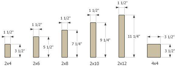 Dimensional Lumber Sizes Skateboard Ramp Building Tips Office Pinterest Lumber Sizes