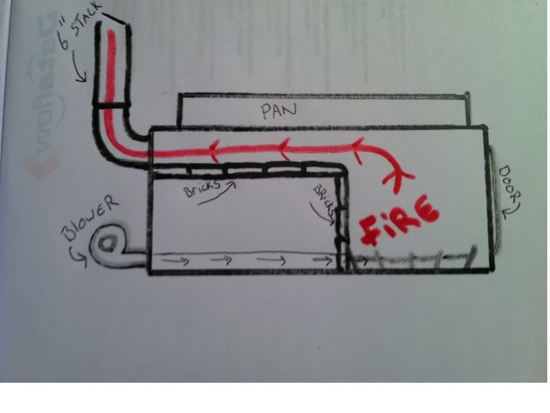 here is a quick drawing of the setup that may help with Maple Syrup Evaporator Plans here is a quick drawing of the setup that may help with visualization maple maple syrup evaporator, maple syrup, syrup
