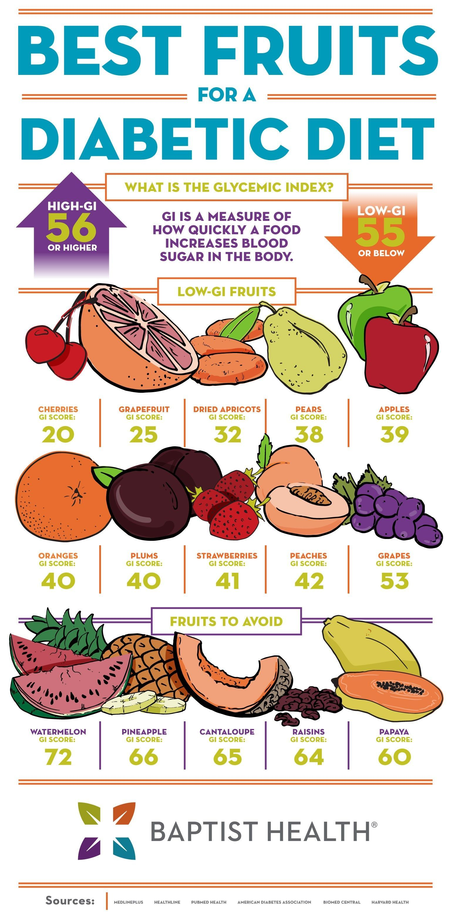 Best Fruits For A Diabetict