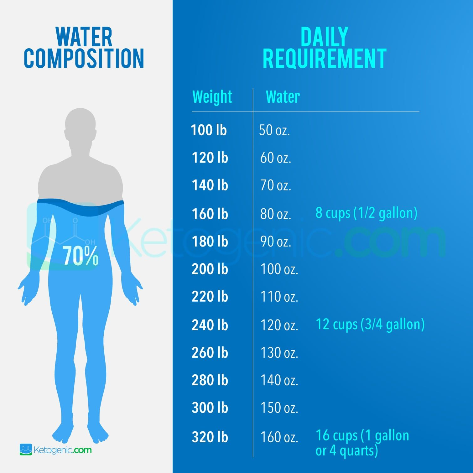 how much water intake on keto diet
