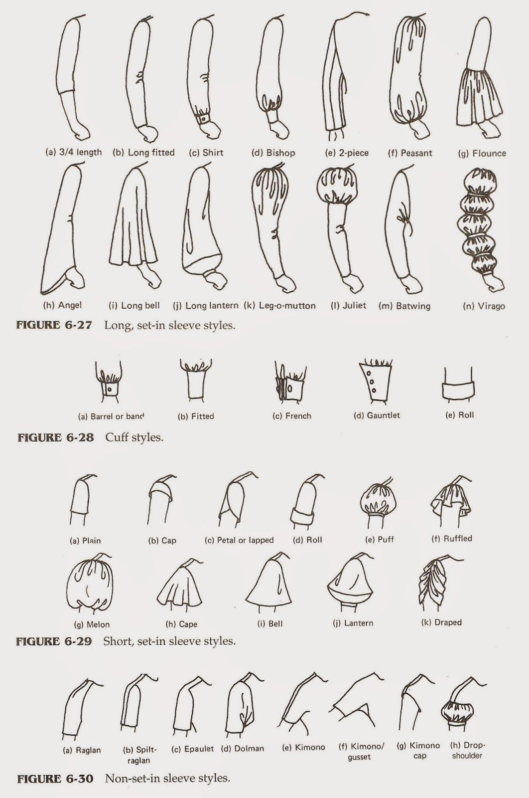 Tipos de mangas fashion terms fashion terminology sleeve types