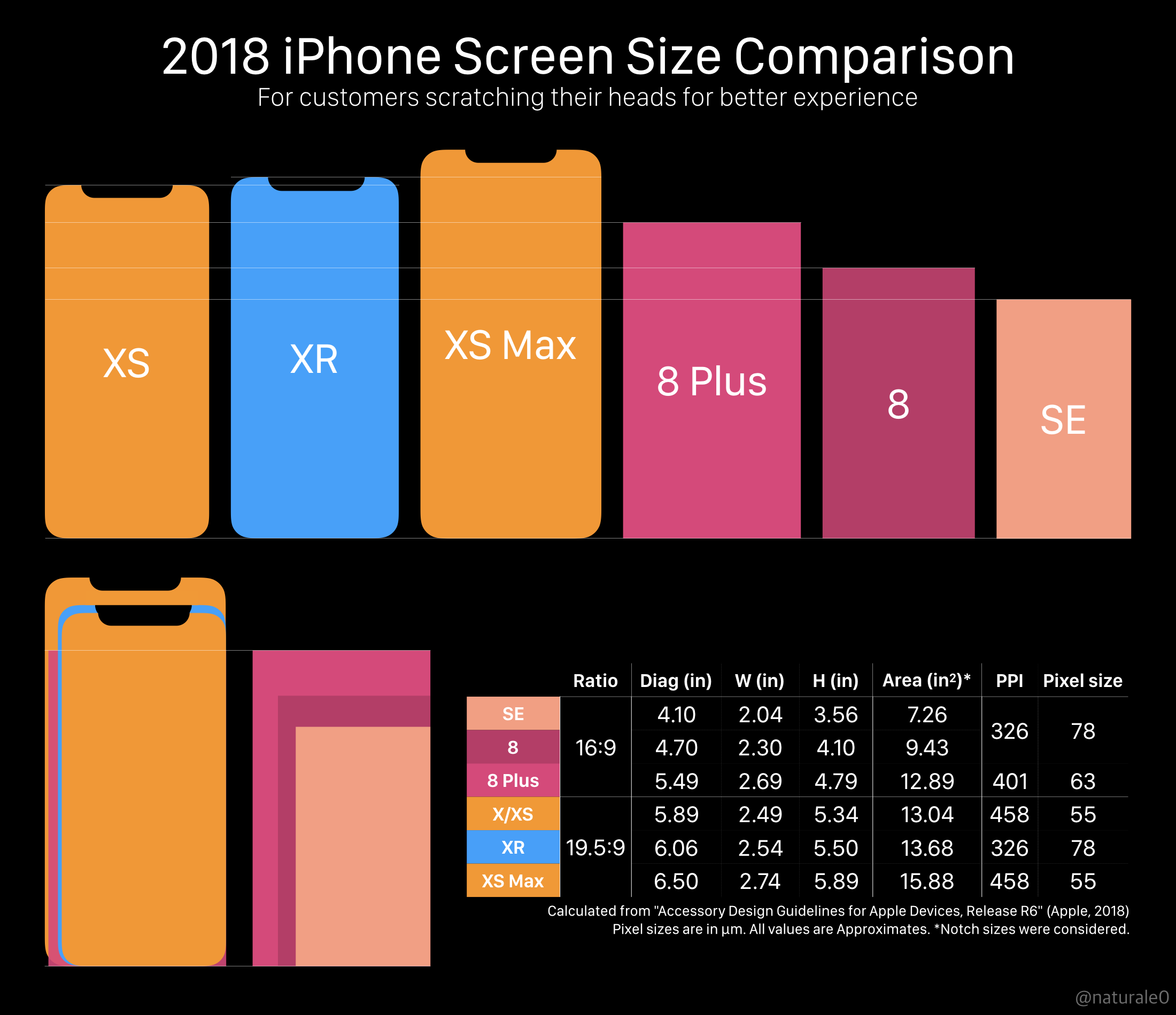 2018 Iphone Screen Size Comparison Updated With More Precise Metrics Amp More Models Https Ift Tt 2ybq Iphone Screen Size Iphone Screen Iphone Comparison