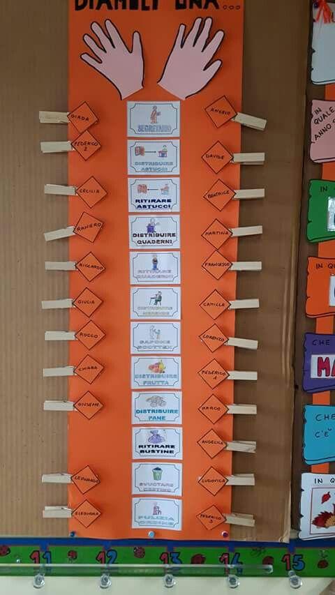 Incarichi Procedures Scuola Bacheche Scuola Idee Per Aula