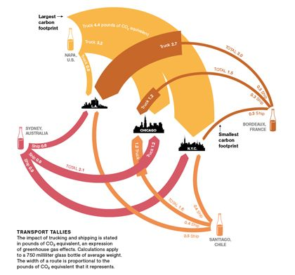 The Carbon Footprint Of Wine In National Geographic Dr Vino S Wine Blog Sankey Diagram Carbon Footprint Diagram