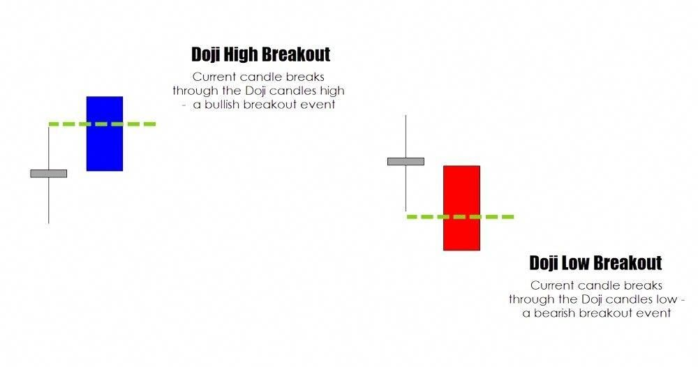 There Are Tow Type Of Breakouts Doji High Breakout And Doji Low