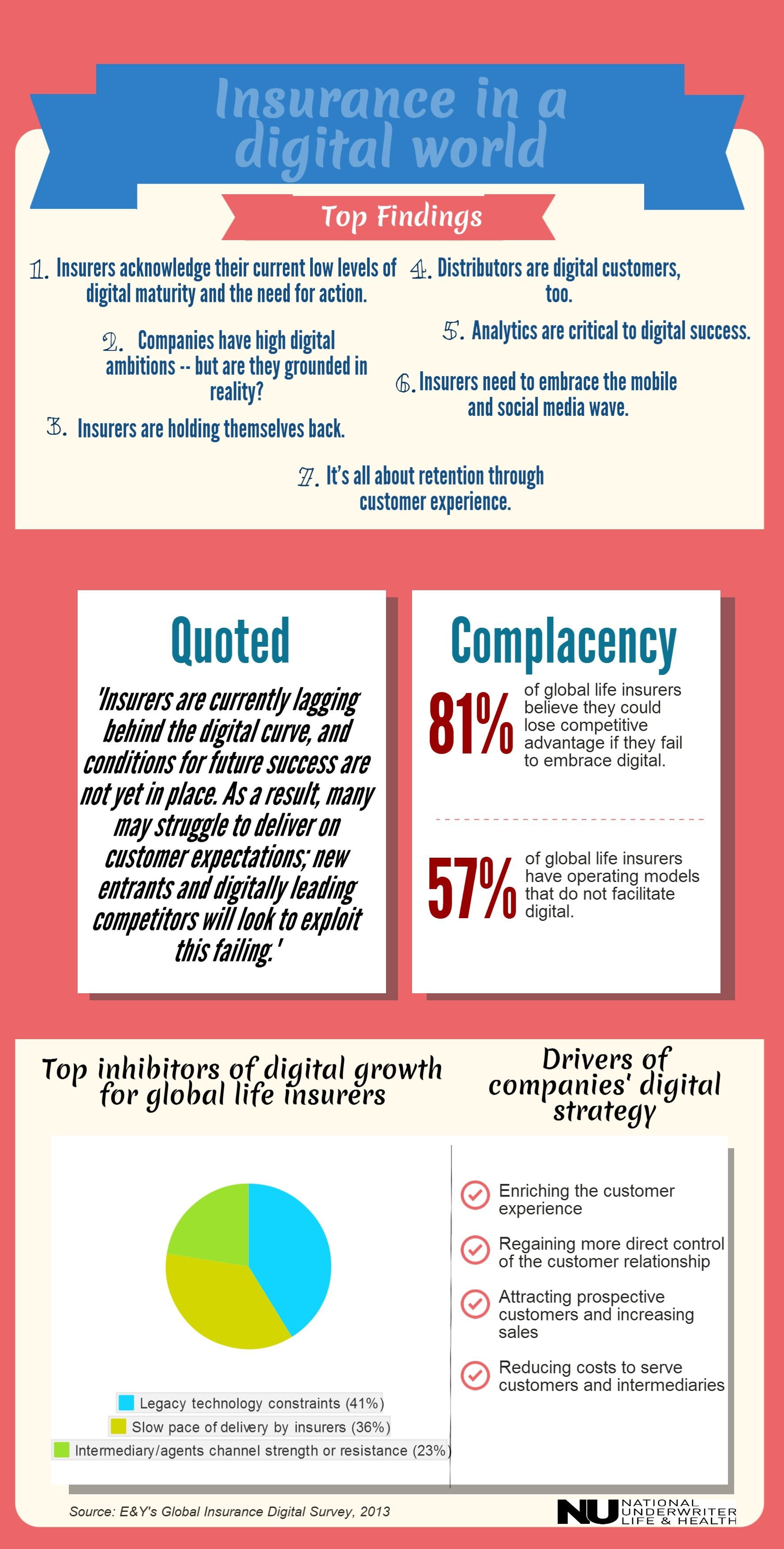 15 Facts About Social Media And Insurance Infographic Life And