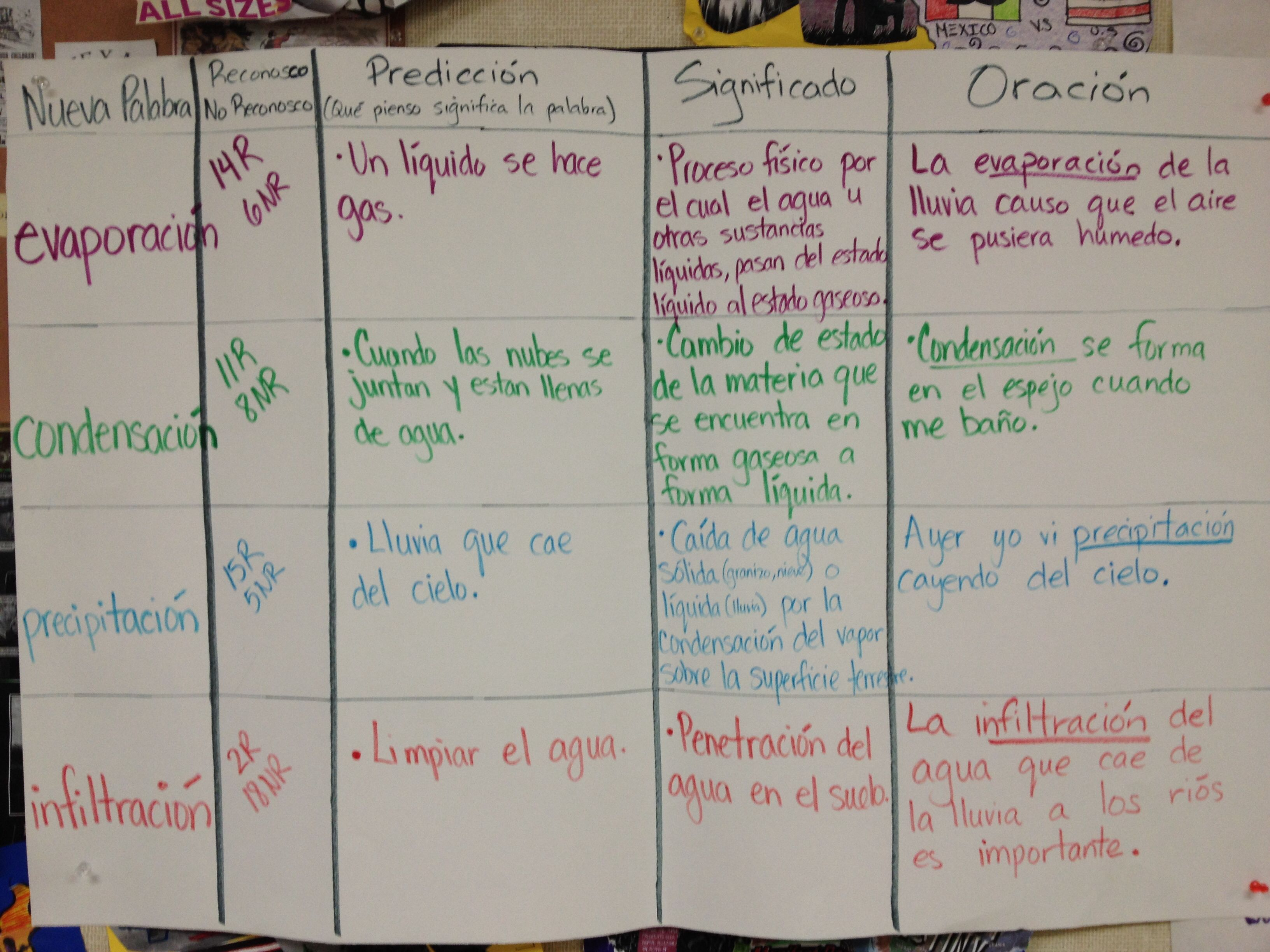 Classroom Setup Ideas For Fifth Grade ~ Ccd cognitive content dictionary glad strategy esl and