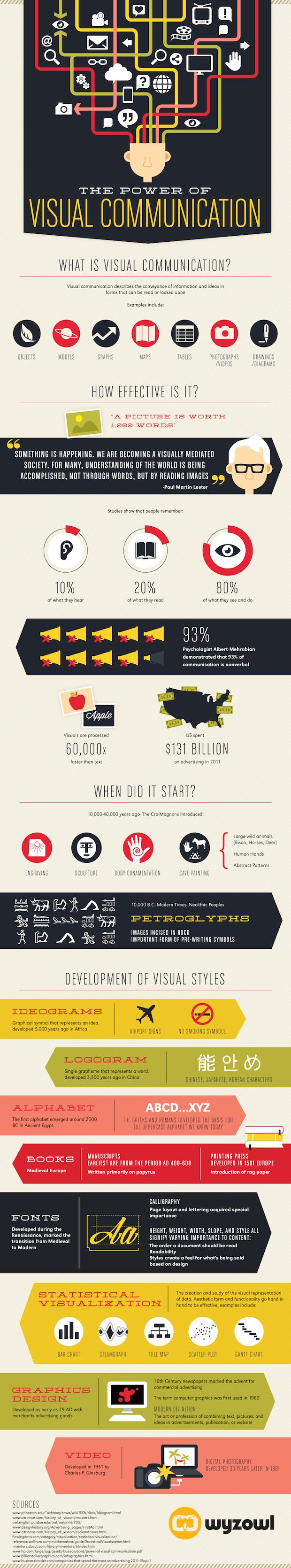 Vijf waardevolle insights over visual content in infographics - Content Marketing Management