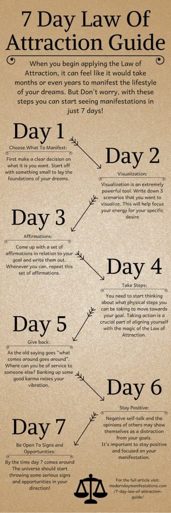 7 Day Law Of Attraction Guide   Modern Day Manifestations