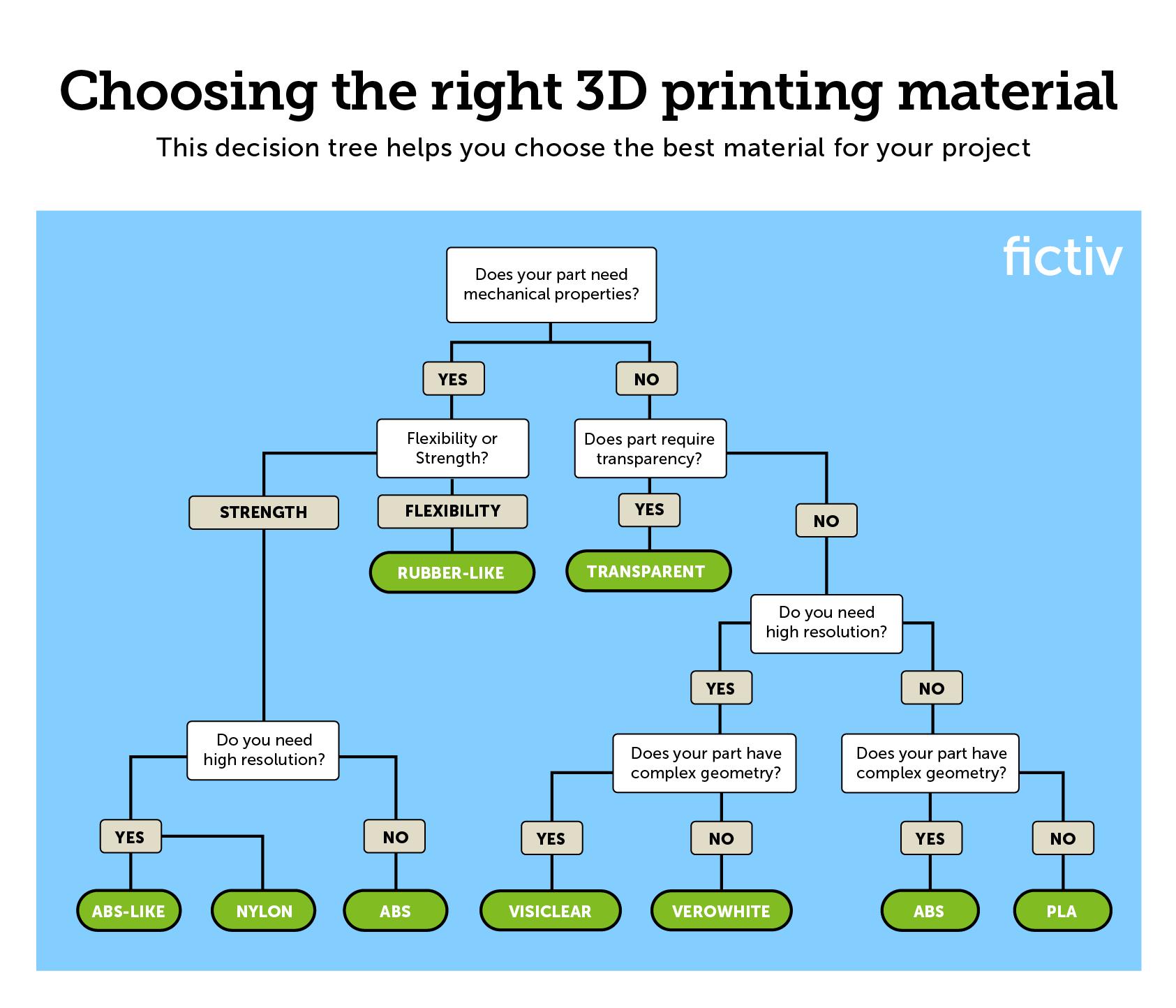 3D printing material decision tree 3d printing, 3d