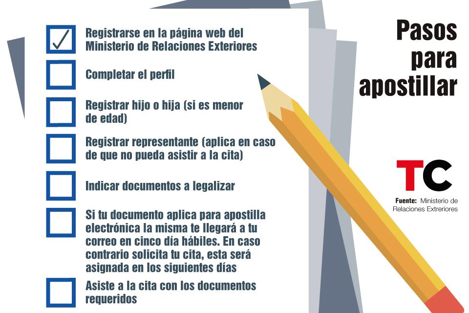 Todo Lo Que Debes Saber Para Apostillar Tus Documentos En Venezuela Venezuela Titulo Universitario Placida