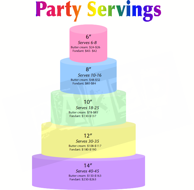 Cool Baby Shower Bridal Shower Birthday Parties Too This Chart Is A Personalised Birthday Cards Vishlily Jamesorg