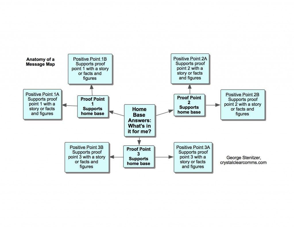 Anatomy Of A Message Map Blog Om Blogging 3 Pinterest