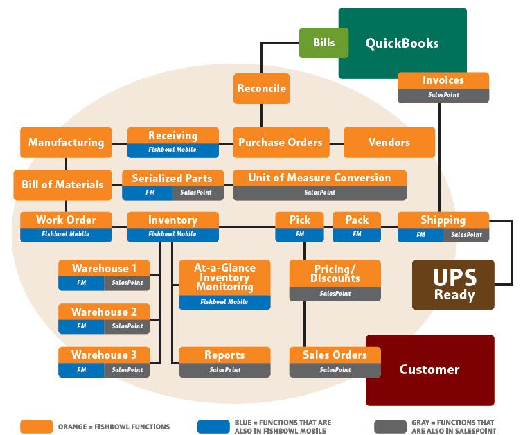Fishbowl inventory management flow chart also workflow and processes rh pinterest