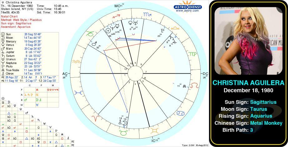 Christina Aguilera\u0027s birth chart Christina María Aguilera is an