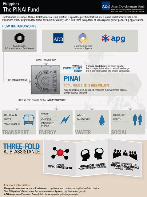Infographic The Pinai Fund Private Equity Public Private