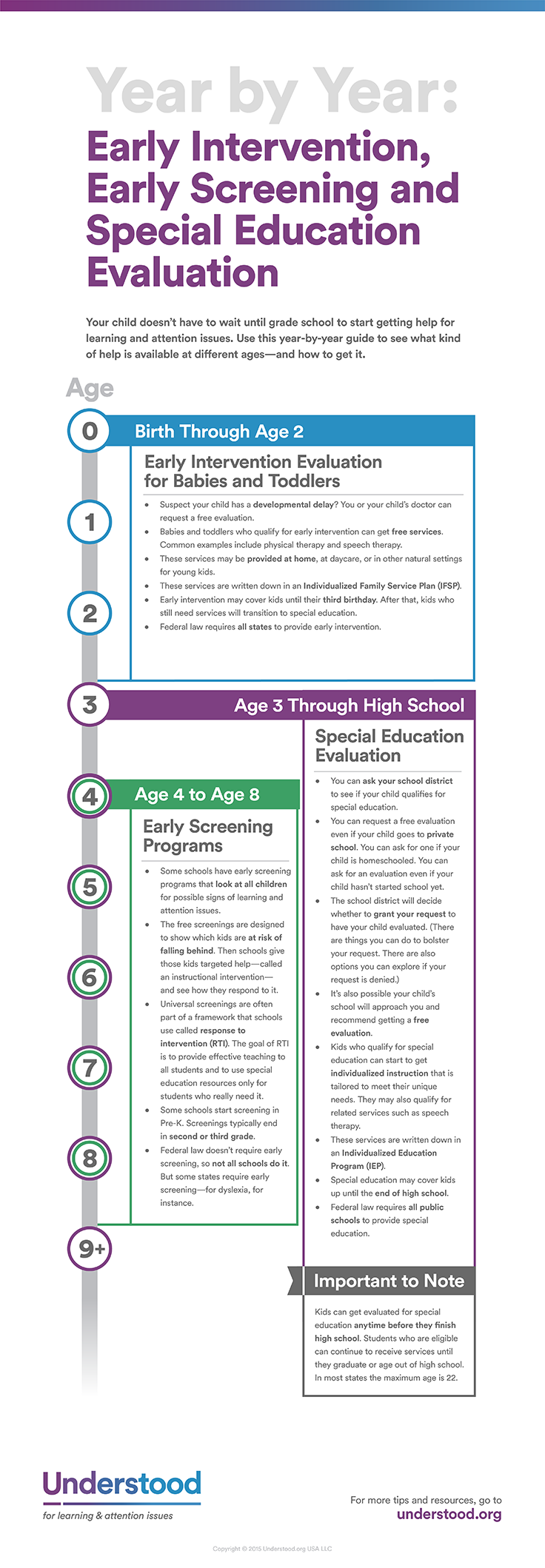 Early Intervention What It Is And How It Works Warning Signs And