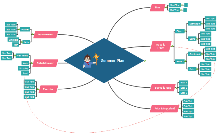 Mind map of boosting creativity - summer plan, made by Edraw