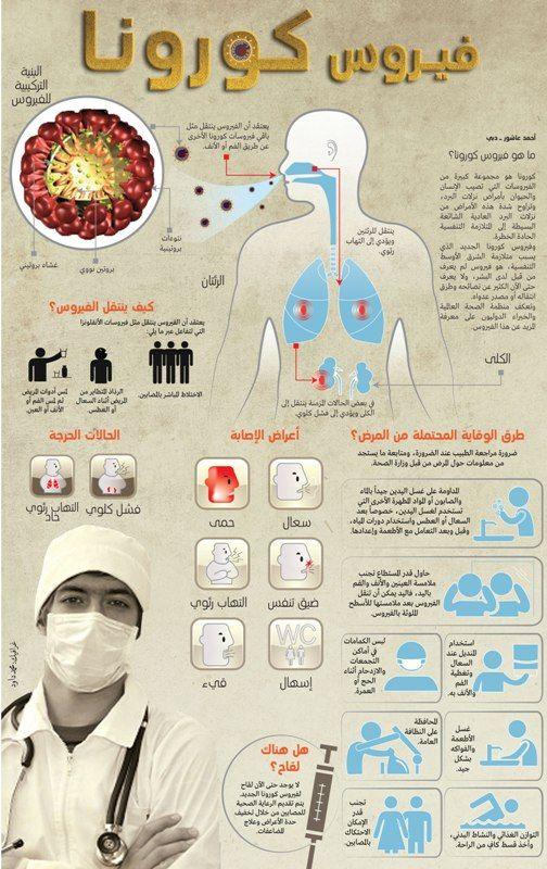 Pin On طب وصحة Medicine And Health