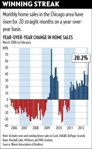 Chicago Home Sales Up  In February Over Last Year Best Feb In