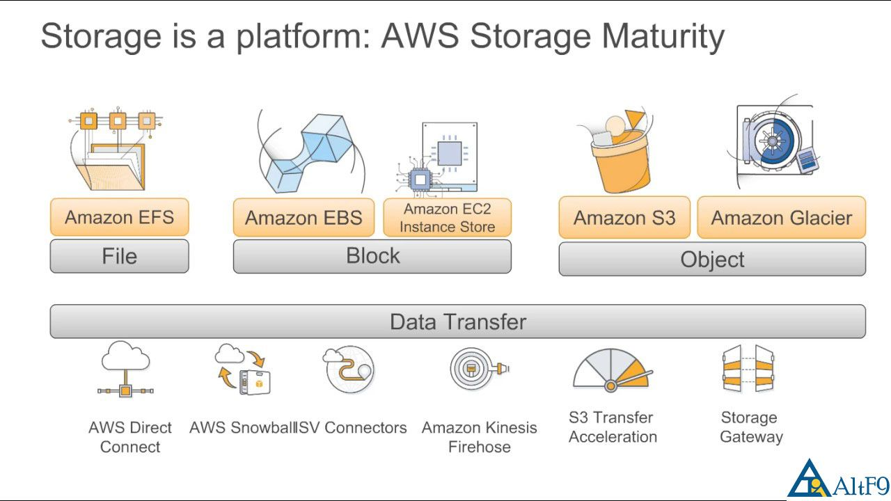 EBS isn't a standalone storage service like Amazon S3 thus