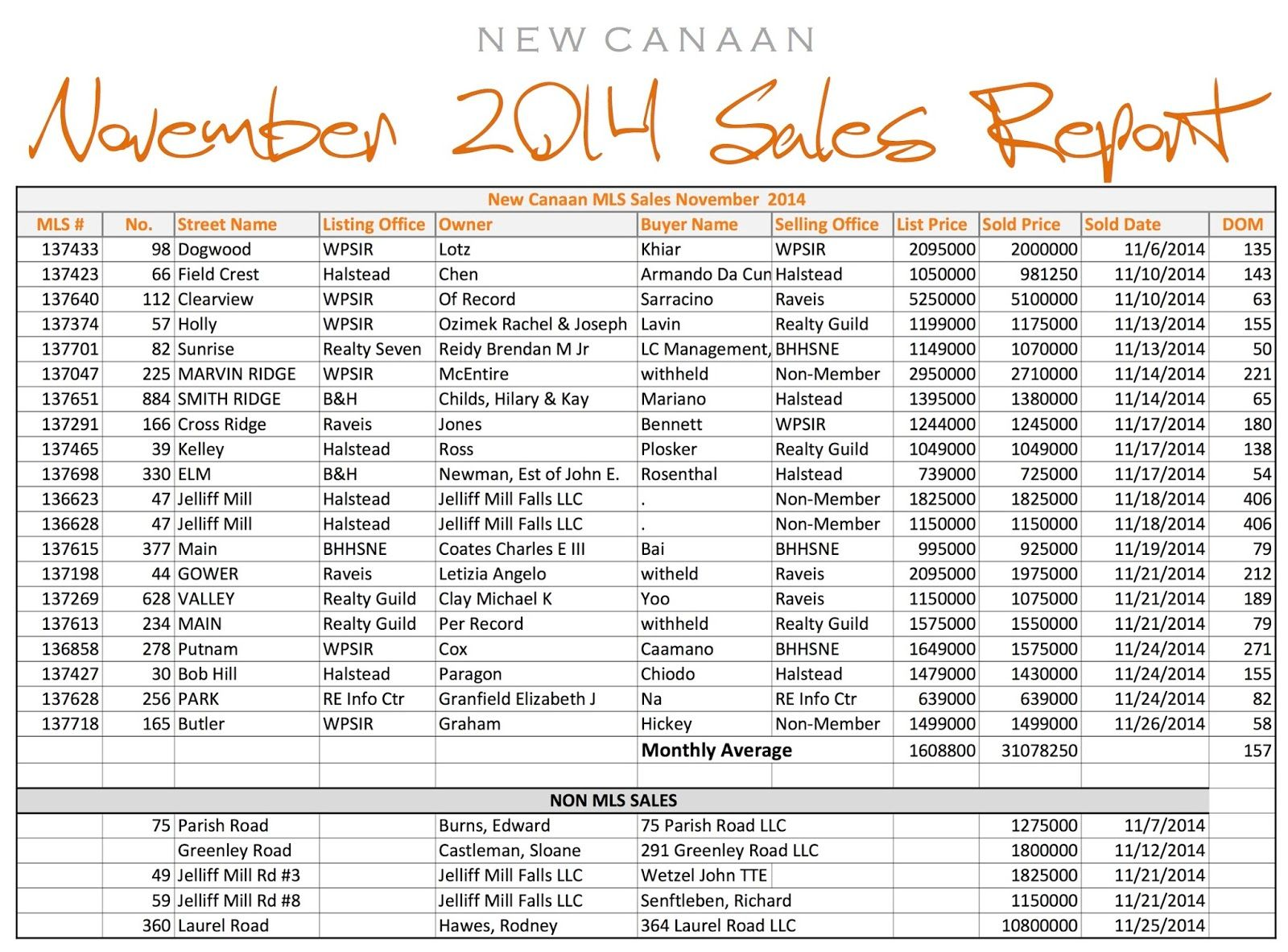 Brokerbeat New Canaan The Who Sold What Report