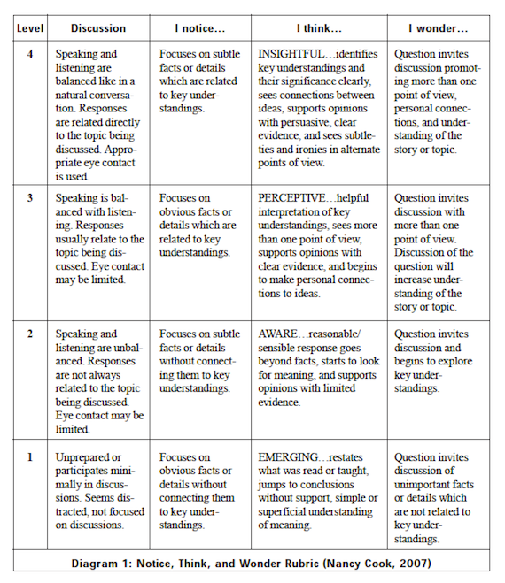 Middle and High Schools Critical Thinking Rubric   Intellectual     Intellectual Takeout