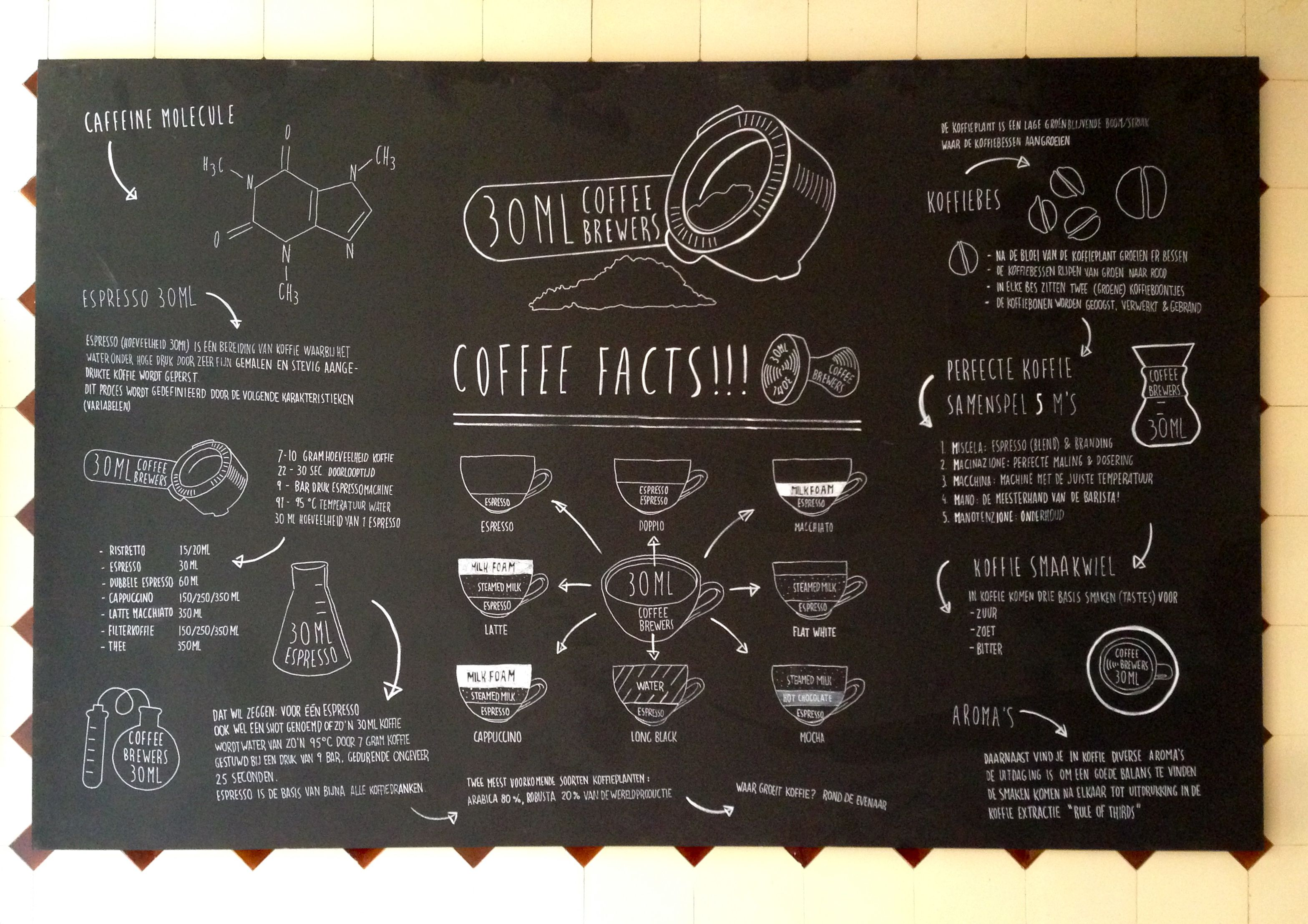 the process of coffee Decaffeination takes place in food manufacturing facilities the process involves: swelling the green coffee beans with water or steam so the caffeine can be extracted.