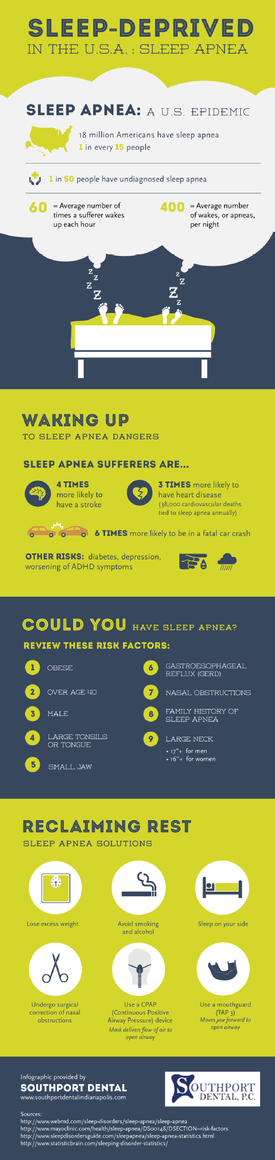 Did you know that 1 in 50 people have undiagnosed sleep apnea? Find more facts about this sleep diso