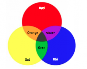 hvordan blander man gul