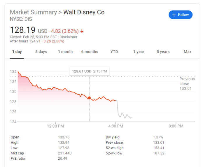 Disney Stock Was Dropping Bob Iger Quitting as CEO Made it Worse.