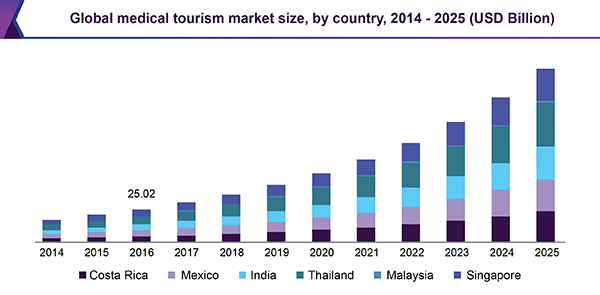 Medical Tourism Market Size Anticipated To Progress At A Cagr Of