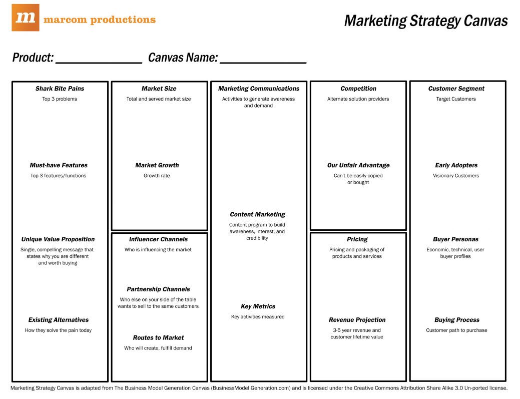 Marketing Strategy Canvas marketing template http//www