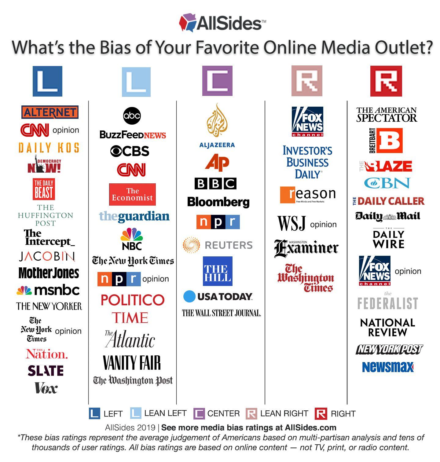 Allsides Media Bias Chart 2019 Media Bias Buzzfeed News
