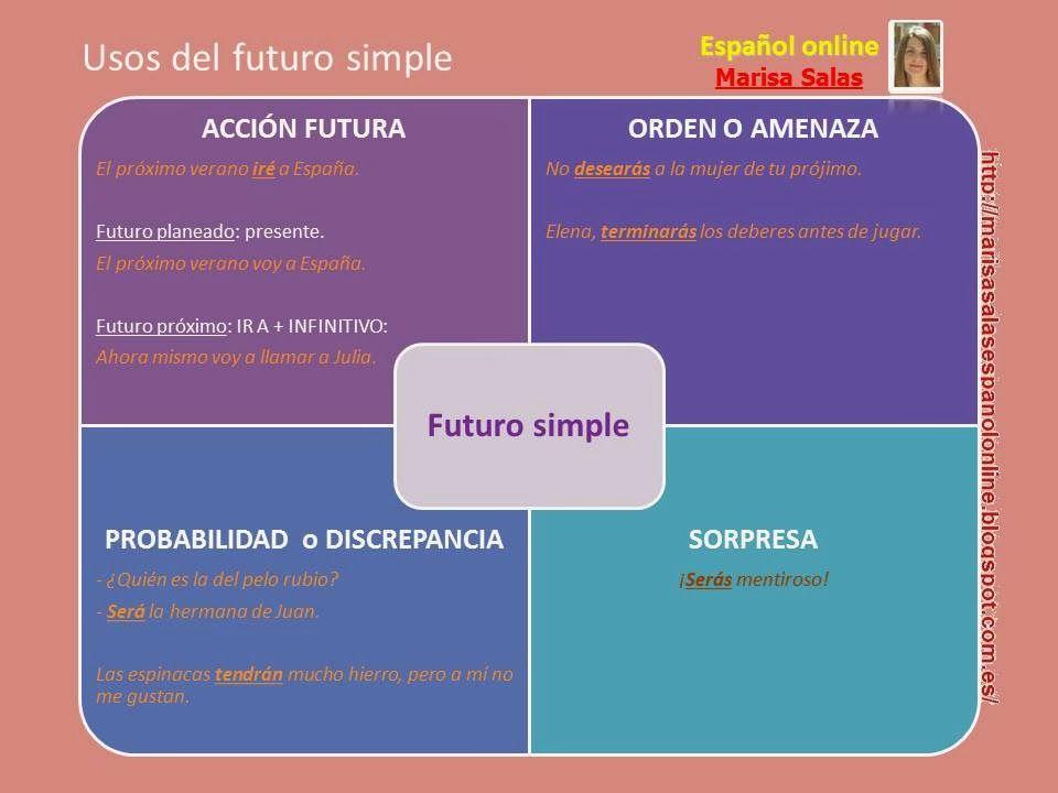 ESPAÑOL ONLINE Marisa Salas  Usos del futuro simple  1de6891e9dfa