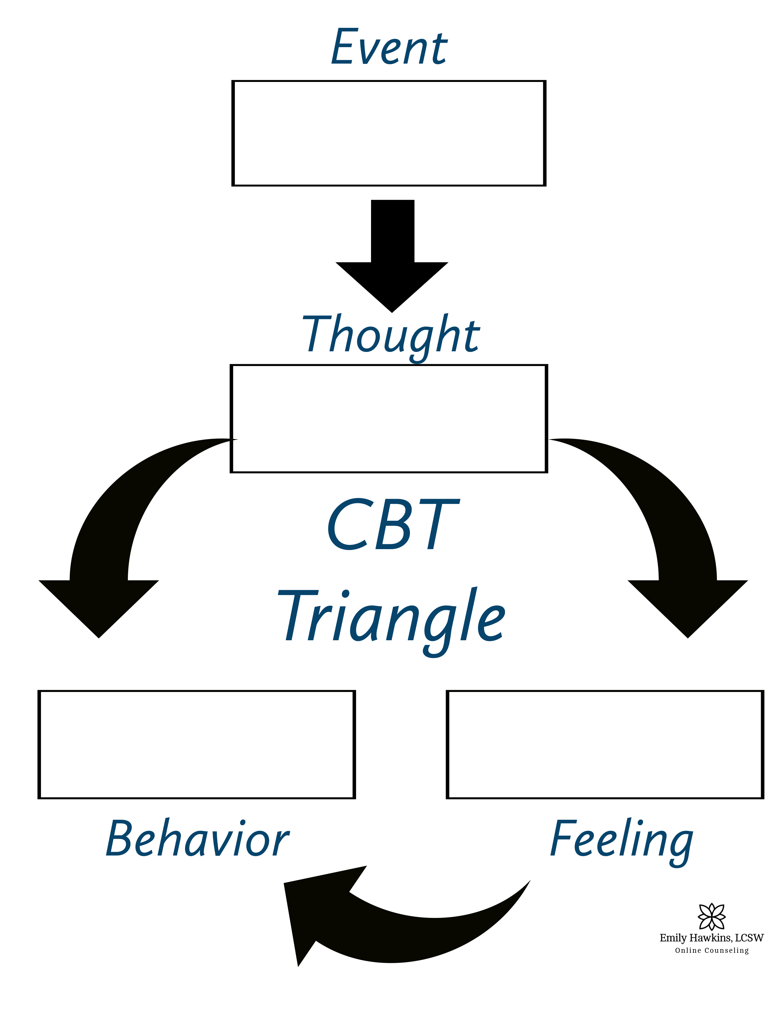 Cognitive Behavior Therapy Cbt Triangle