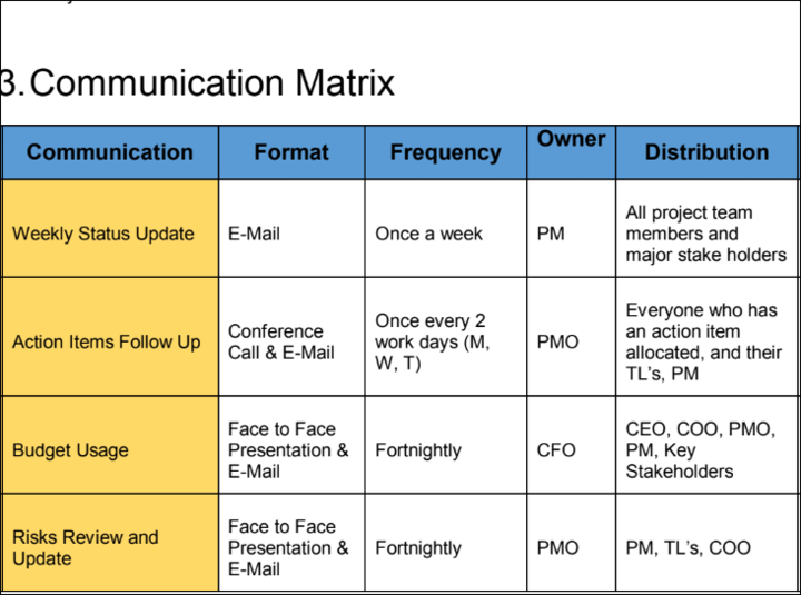 Communication Matrix Template