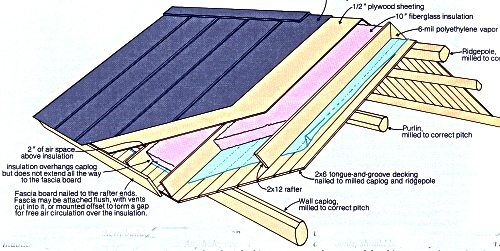 How To Build Log Cabins Many Cabin Owners Design False Roofs That Have An Extra Foot Thick Of