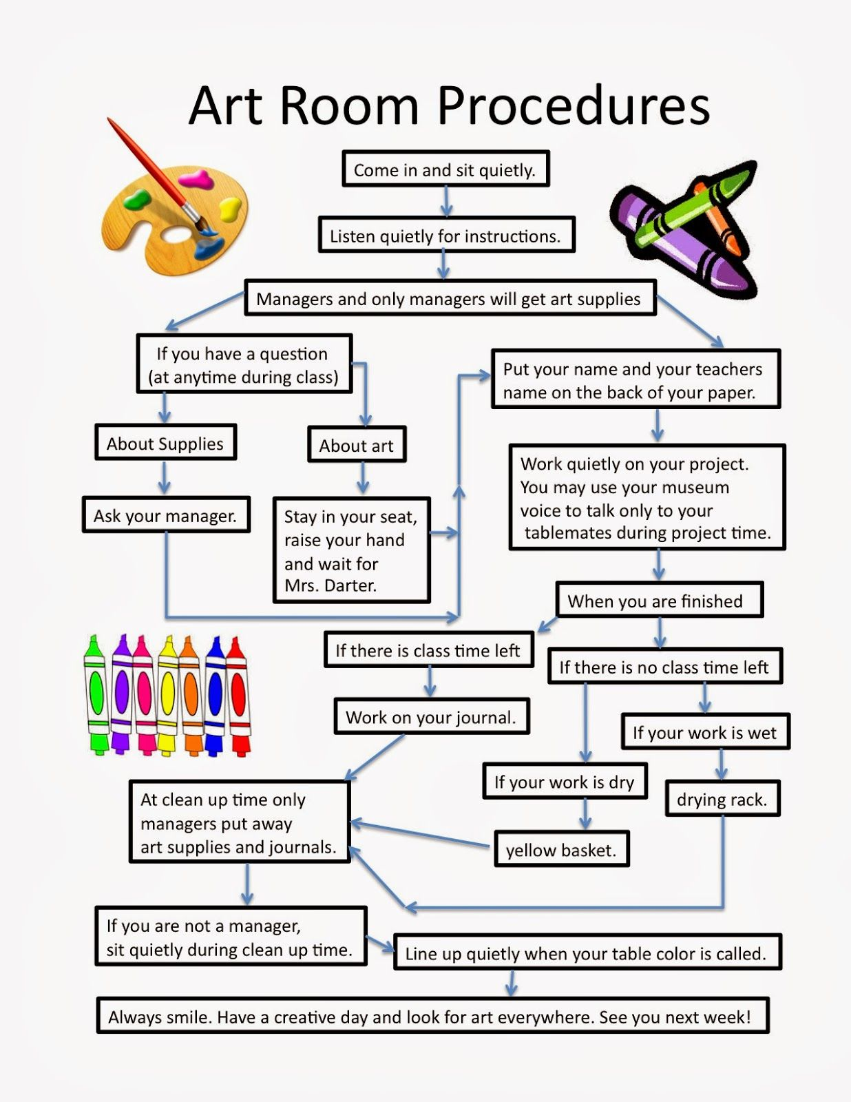 Classroom procedures classroom organization classroom management - Art Room Blog Classroom Procedures Flowchart I Like The Part About
