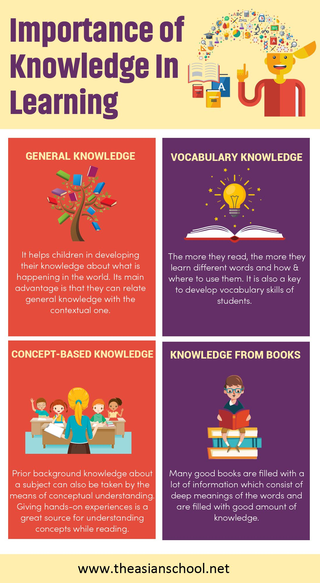 Knowledge Is An Important Part Of Education It Plays An Important