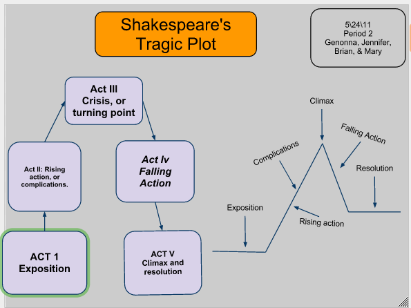 structure of a shakespearean tragedy Dramatic structure: comedy and tragedy for the same reason, it is a marked feature of much shakespearean tragedy (starting with richard iii.