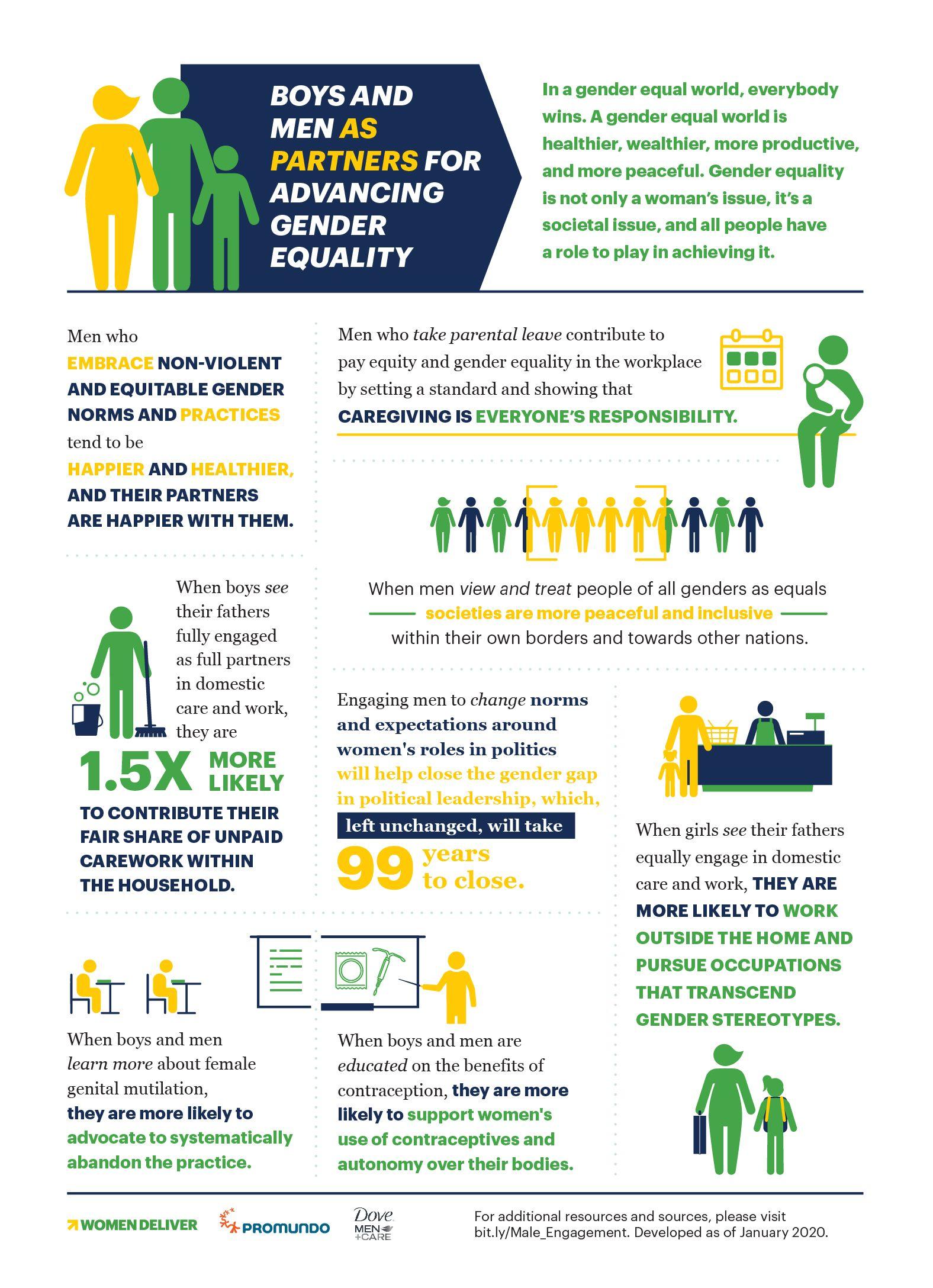 Women Deliver Male Engagement Infographic Equality Gender Equality Gender