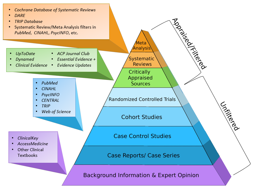 Acquire Evidence Based Medicine Libguides At University Of Wisconsin Madiso Evidence Based Medicine Evidence Based Practice Nursing Evidence Based Practice